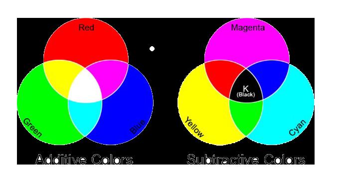 additivesubtractive